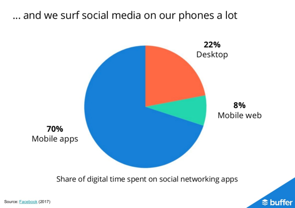 2018 Social Media Use Has Changed: What You Need To Do