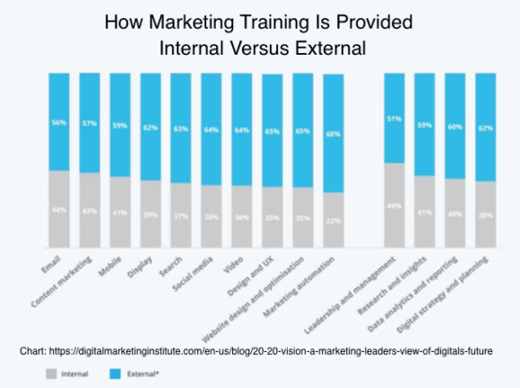 How Marketing Training Is Provided