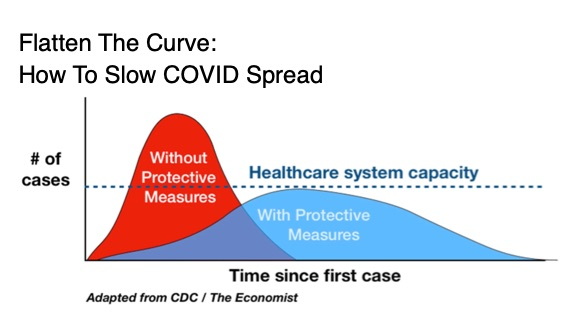 Flatten The Curve To Slow COVID Spread Chart-Shows Need for Content Marketing Pivot
