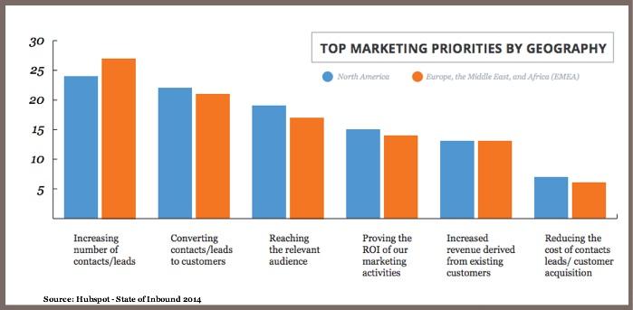 Content Marketing Priorities US vs EMEA