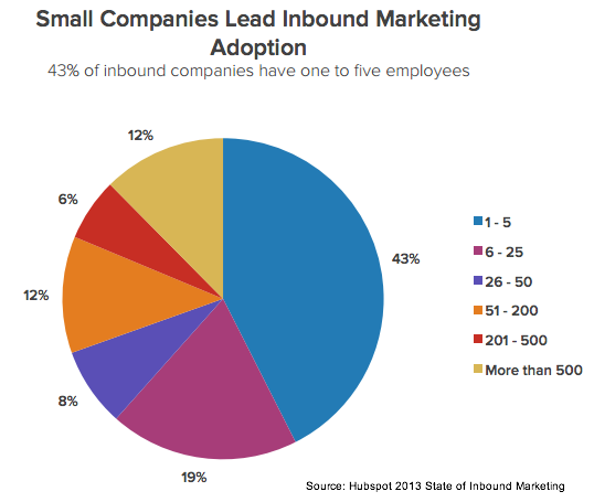 Hubspot 2013 State of Inbound Marketing-Company Size