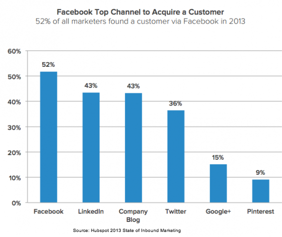 Hubspot 2013 State of Inbound Marketing-Lead Generated via Social Media