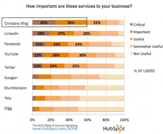 Blogs are critical or important to 59% of businesses