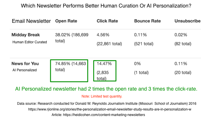 Which Newsletter performs better: Human curation or AI Personalization?