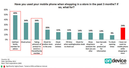 In-store mobile shopping activity