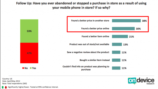 Why people abandon shopping after mobile? Price