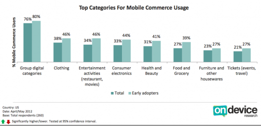 Product Category on Mobile