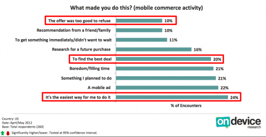 Why we buy via mobile
