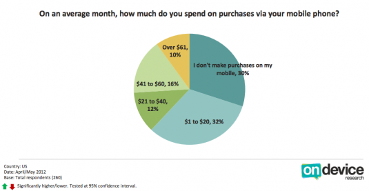 How much people spend on mobile commerce