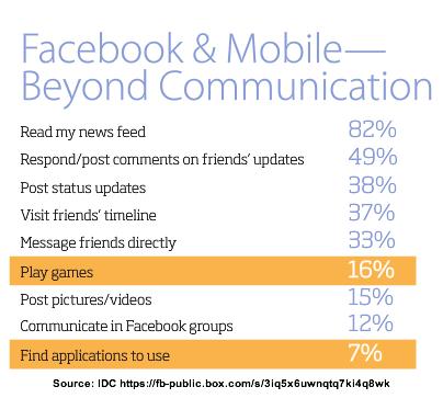 IDC-Facebook Always Connected-Activities