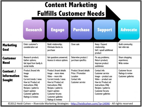INFOGRAPHIC - Content Marketing Fulfills Customer Needs - Heidi Cohen Blog