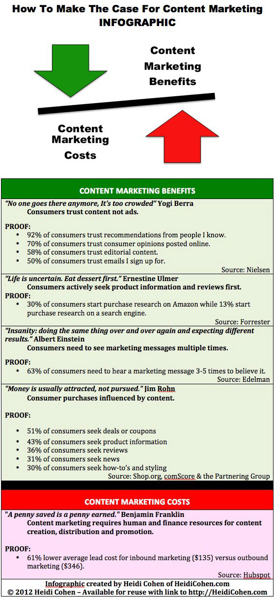 Content marketing cost benefit analysis with relevant data