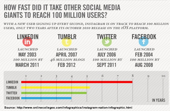 Instagram versus Facebook, LinkedIn, Twitter & other social media platforms