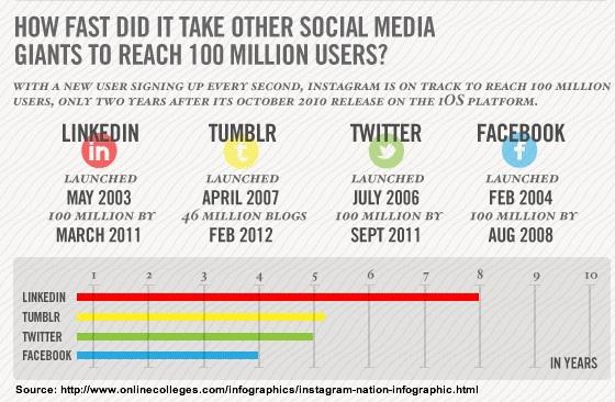 Instagram versus Facebook, LinkedIn, Twitter & other social media platforms