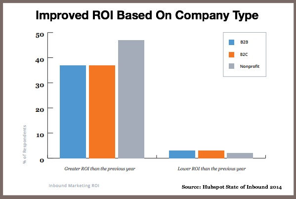 Improved content marketing roi across company types-hubspot state of inbound 2014