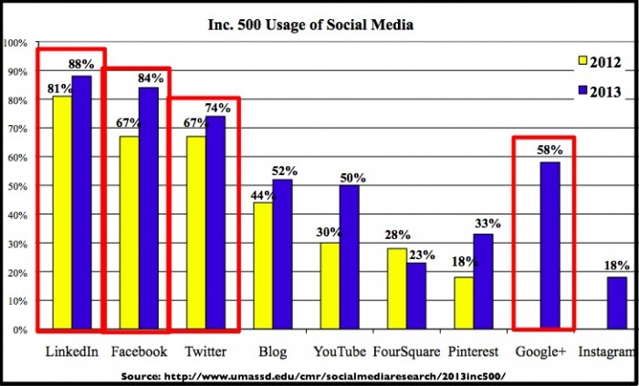 Small Business Social Media Trends 2014