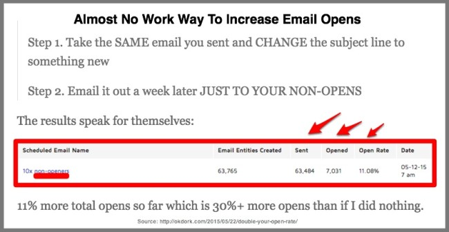 Remail emailing increases open rate-Noah Kagan Chart