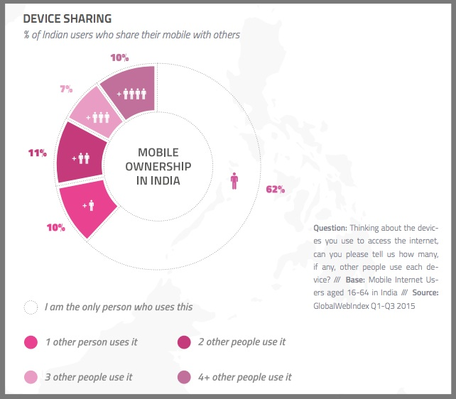 Indian Mobile Device Sharing - Chart- 3Q2015