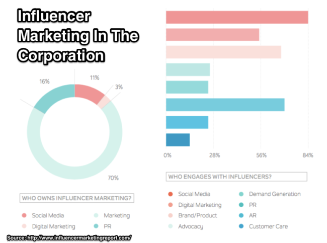 Influencer Relations Marketing By Department