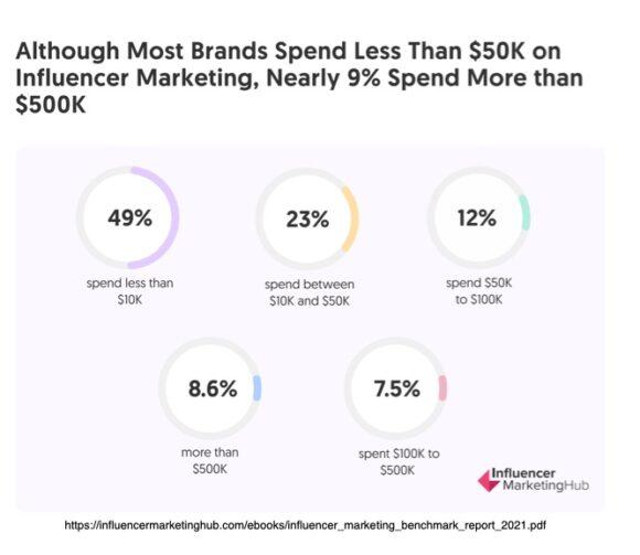 Influencer Marketing Spend Chart 2021