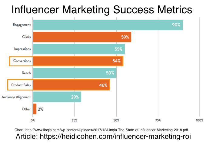 Influencer Marketing Success Metrics