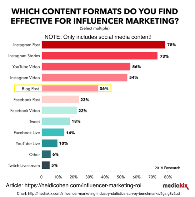 which content formats do you find effective for influencer marketing?