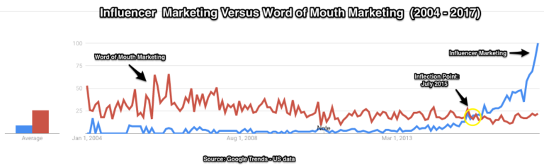 Influencer marketing vs Word of Mouth Marketing
