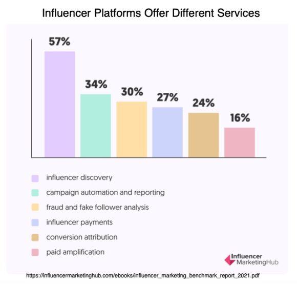 Services Influencer Platforms Offer Chart-2021
