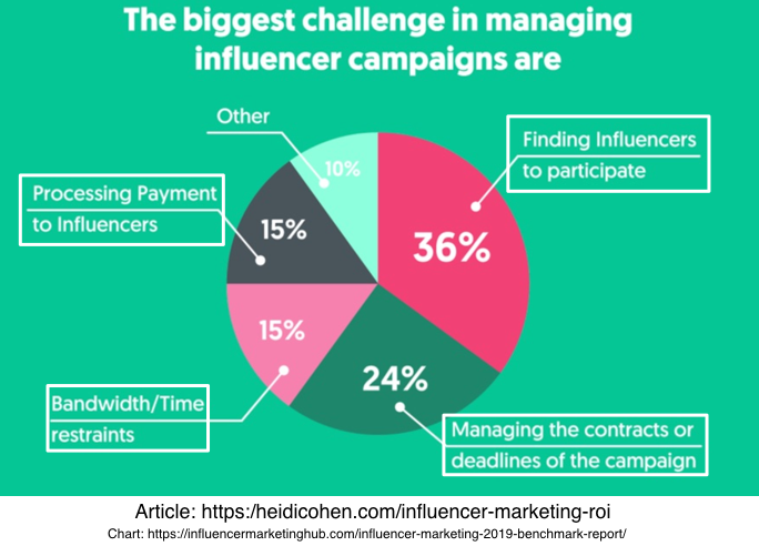 The biggest challenge in managing influencer campaigns are