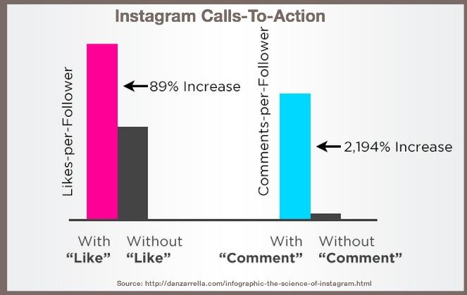 Instagram Chart-2014-Zarrella
