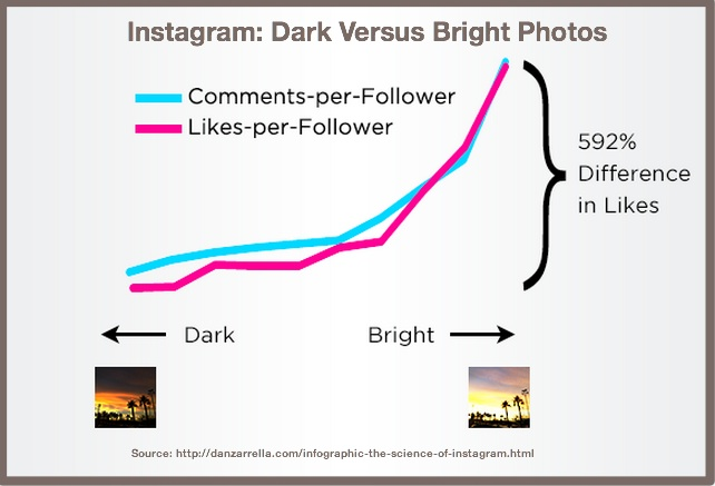 Instagram-Dark vs Light- Dan Zarrella