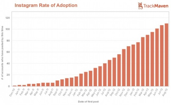 Instagram Rate of Adoption by F500-Track Maven