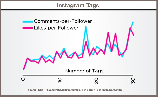 Instagram Hashtags-Chart-2014