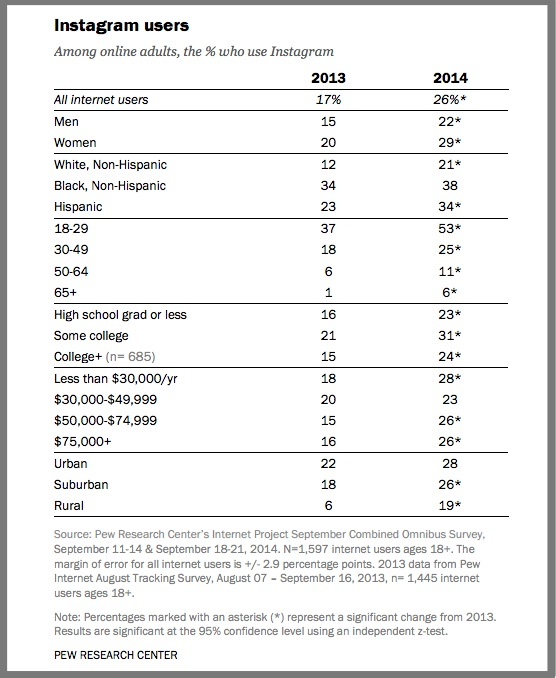 Instagram Users-2014-Pew Research Center