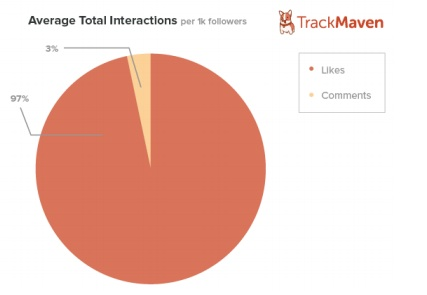 Instagram interactions -TrackMaven
