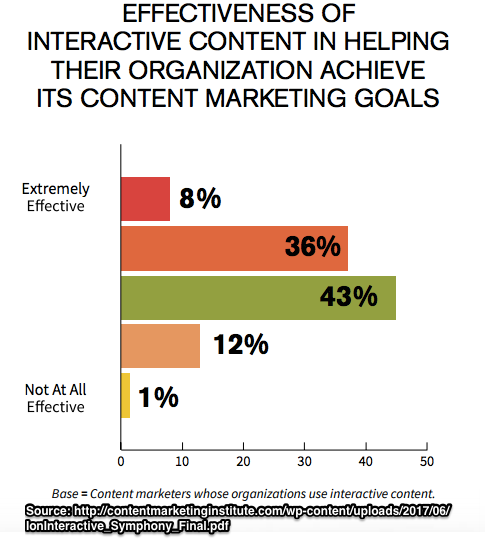 Interactive Content Marketing Effectiveness