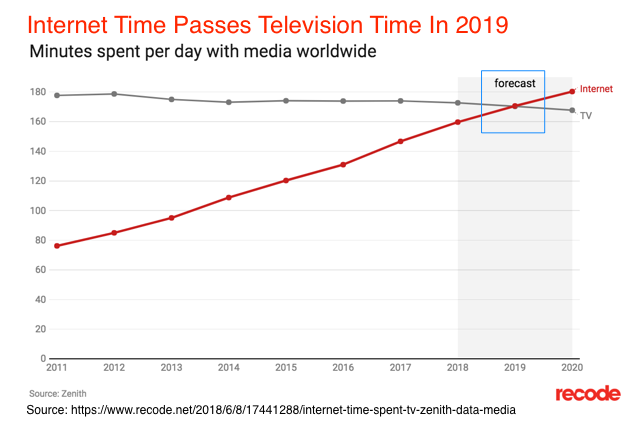 Internet Time Passes Television time in 2019
