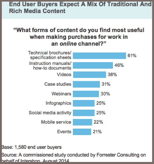 Intershop-2014 B2B Buyers-Content Marketing