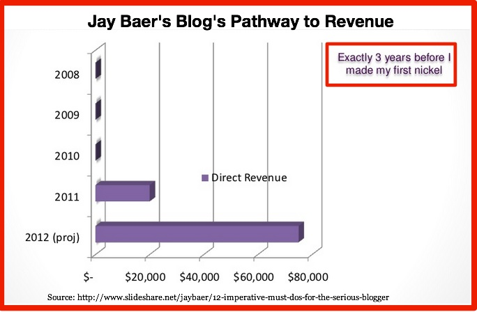 Jay Baer Blog Pathway to Revenue