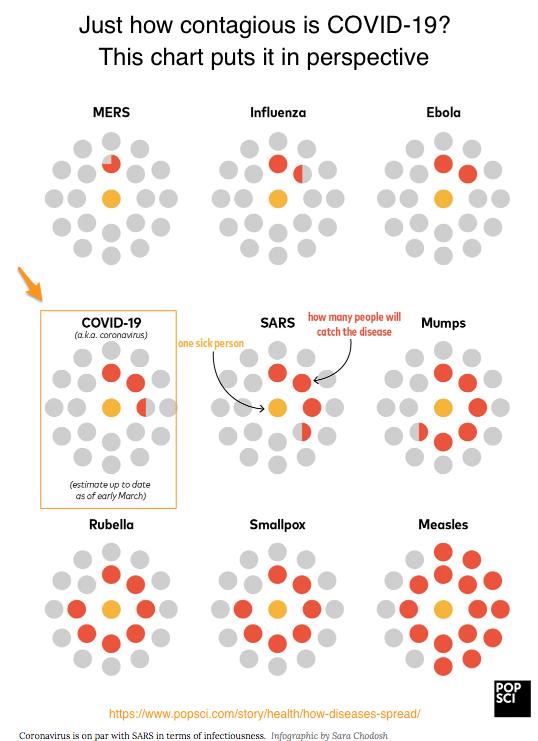 COVID-19 or Coronavirus chart