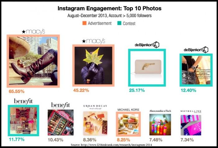 L2-Intelligence-Instagram-2014-Top 10 Photos