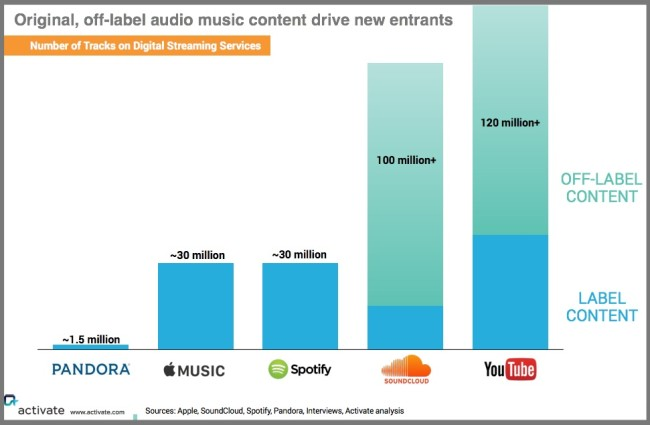 Label vs offlabel music content-Activate