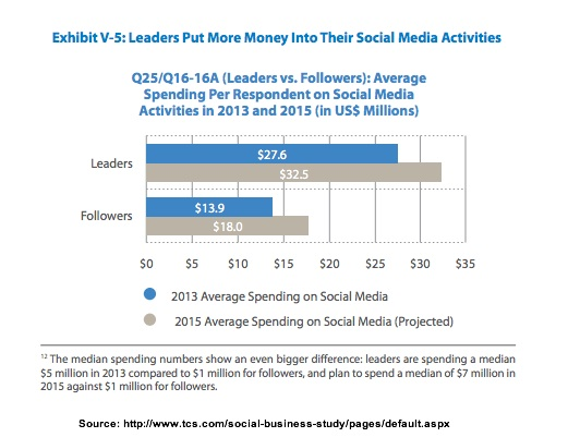 Leaders vs Followers Average Spend -TCS-3Q2013