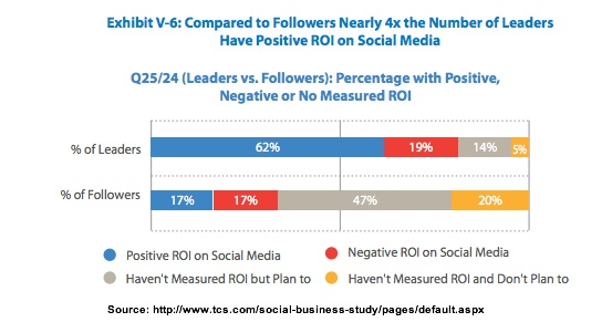 Leaders vs Followers - Positive ROI-TCS-3Q2013