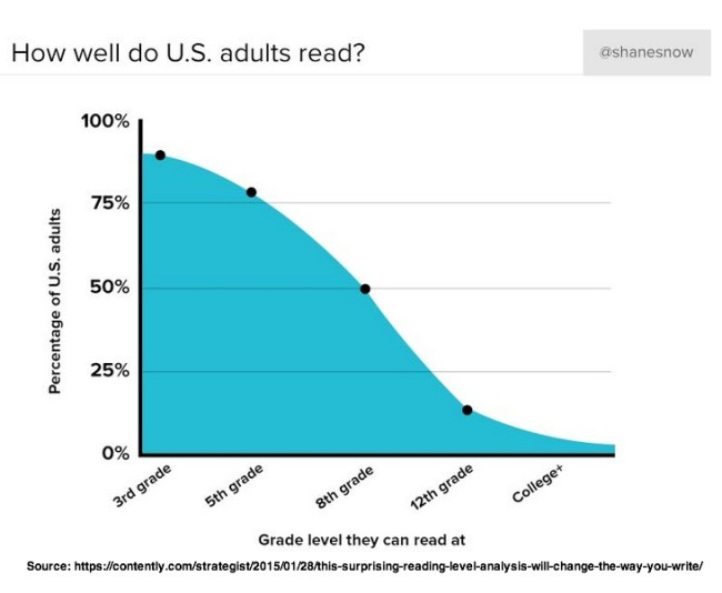 US Reading Level Chart
