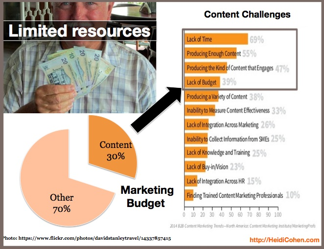 Reason to curate content is limited resources