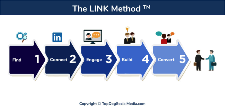 The Link Method
