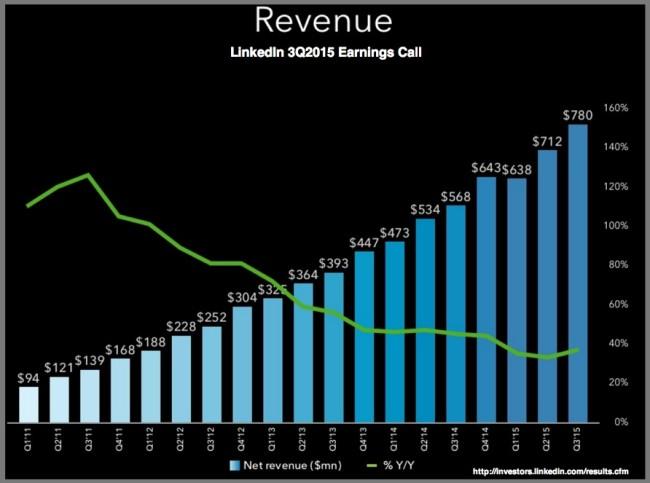 LinkedIn 3Q2015 Revenues