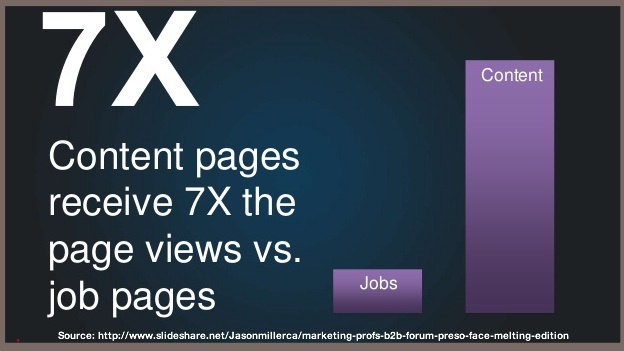 LinkedIn Content Page Chart-1