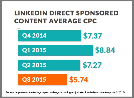 LinkedIn Direct Sponsored Content Ads - Chart via Marketing Mojo 3Q2015